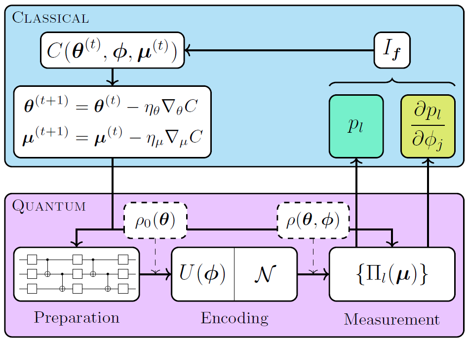 a variational toolbox for quantum multi-parameter estimation
